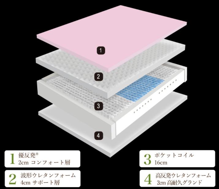 エムリリーの4層構造