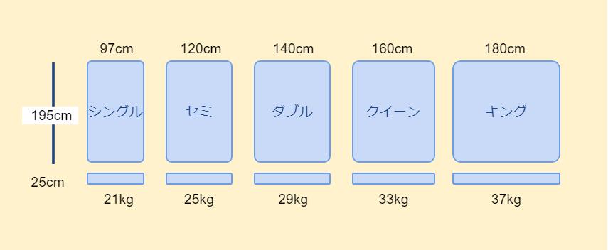 エマ・スリープのマットレスサイズ
