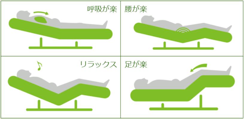 Active Sleepの特徴② ベッドの角度が自動で変わる
