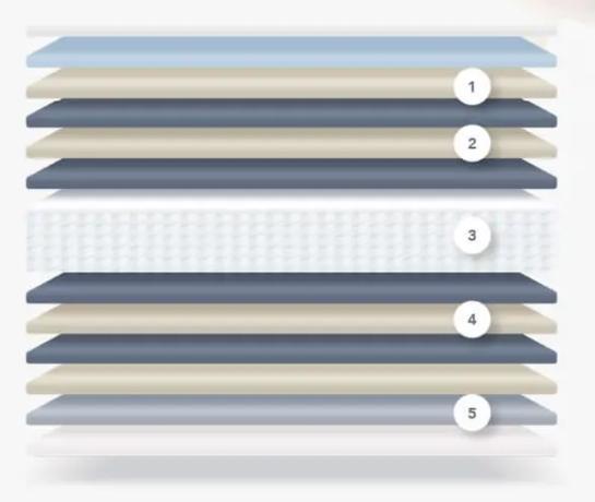 NELLマットレスは寝返り特化の12層構造が評判