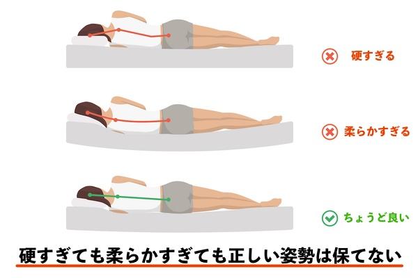 高反発設計で体圧分散に優れる